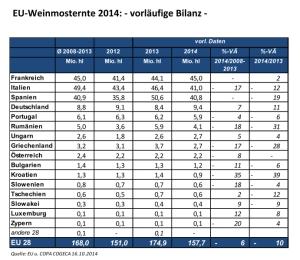 Weinernteschätzung 2014 für die EU-28